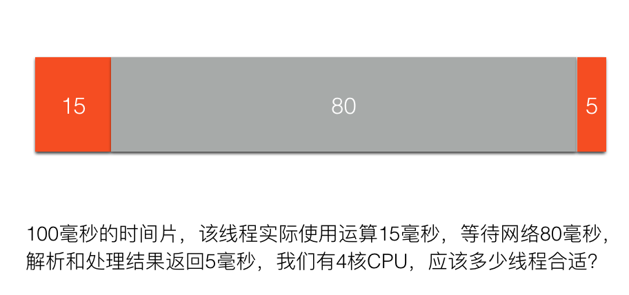 cpu ratio