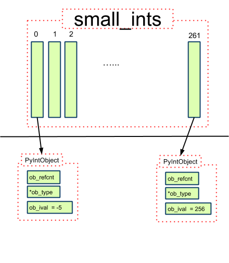 small_ints