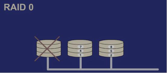 CentOS 7之RAID磁盘阵列配置以及无人值守