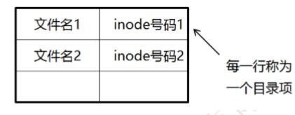 关于CentOS 7文件系统与日志分析