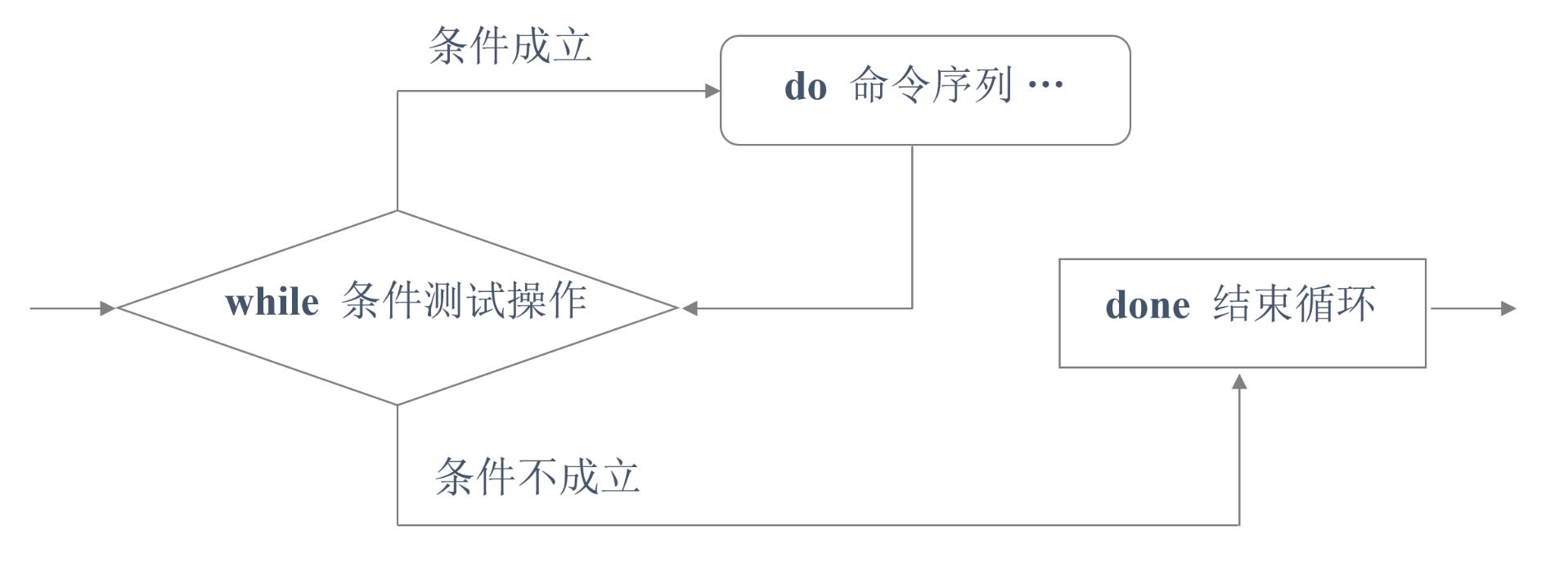 浅谈Shell脚本中for循环、while循环及case分支语句