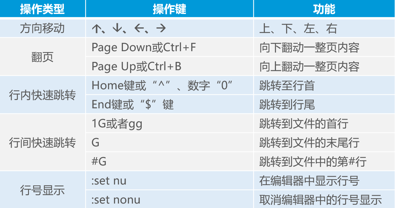 Linux目录和文件高级操作详述