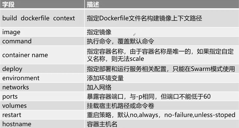 Docker应用 - 使用Docker Compose编排容器